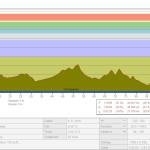 Profil trasy tréninku